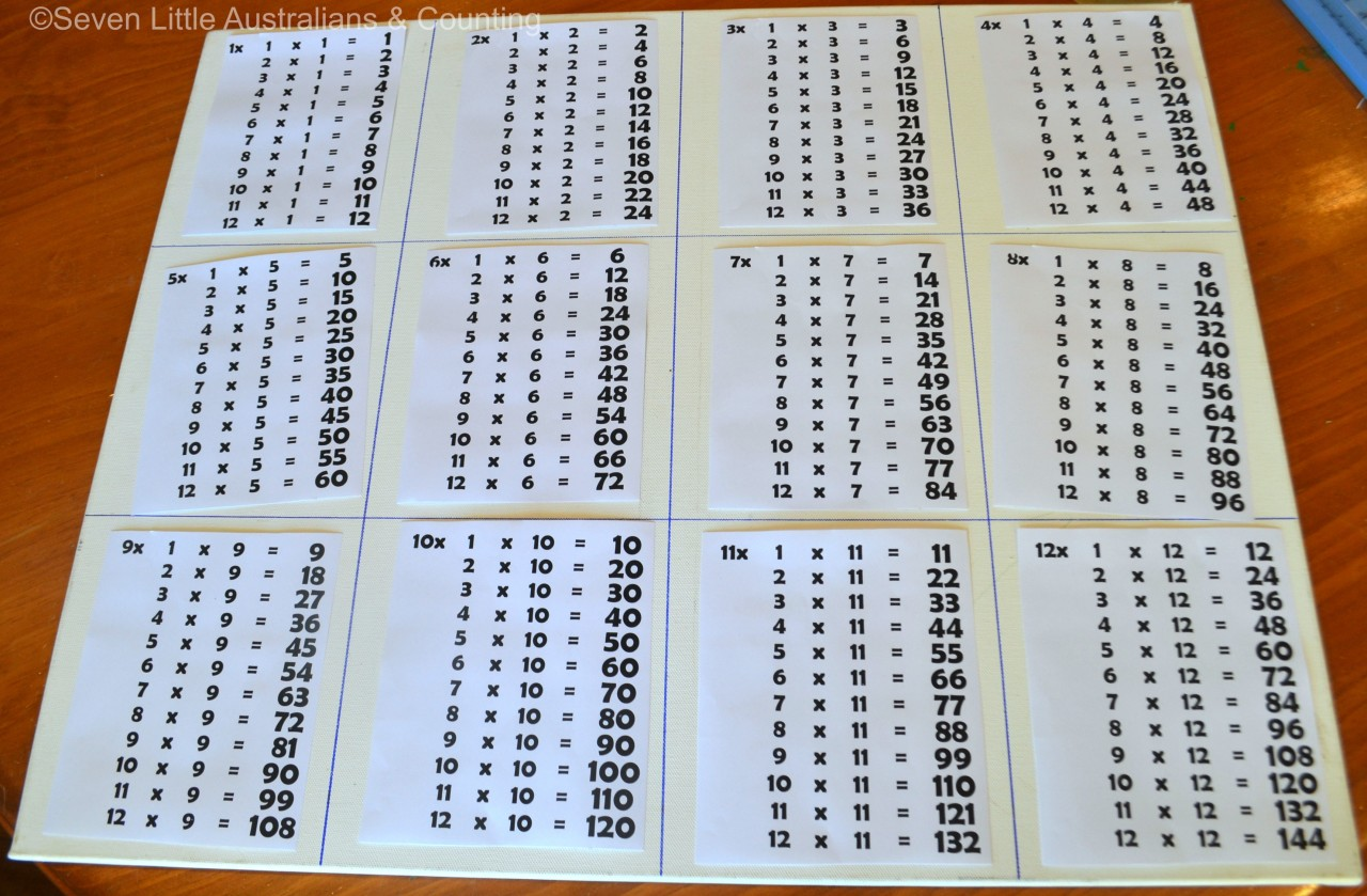 How to create your own multiplication chart seven little for Table upto 20